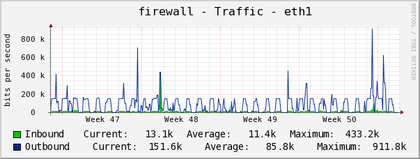 Example Bandwidth Monitoring Graph